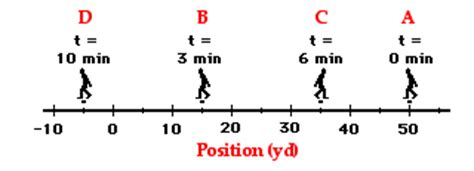 Average Speed Problems - Online Math Learning